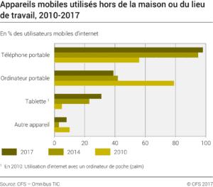 Utilisation_mobile_2010_2017