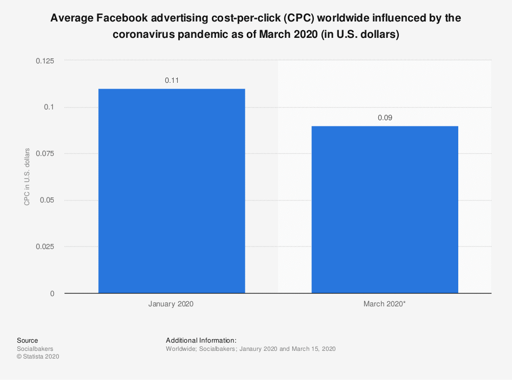 Source STATISTA - Global Facebook ads Covid19
