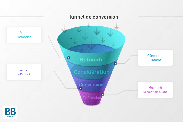 En fonction des stratégies clients, nous établissons un tunnel de conversion (ou entonnoir de conversion)