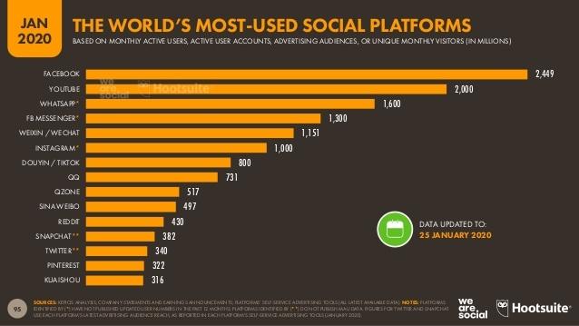 Il est donc essentiel de ne pas négliger son investissement sur les réseaux sociaux afin de s'assurer une visibilité auprès de son audience cible et de mettre en place des actions au service de ses objectifs.